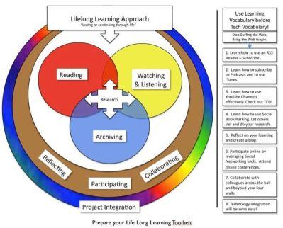 Online Lifelong learning