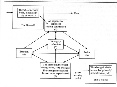 Jarvis Learning Model