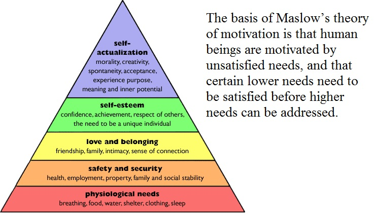 maslow travel motivation The motivation to travel to a particular tourism destination can be a result of confidence, need of being recognize self-actualization needs are on the last level of the maslow's pyramid are dann in 1981 in 7 points explained motivation stimuli he says that travel is a response to.
